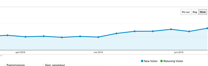 actief bloggen